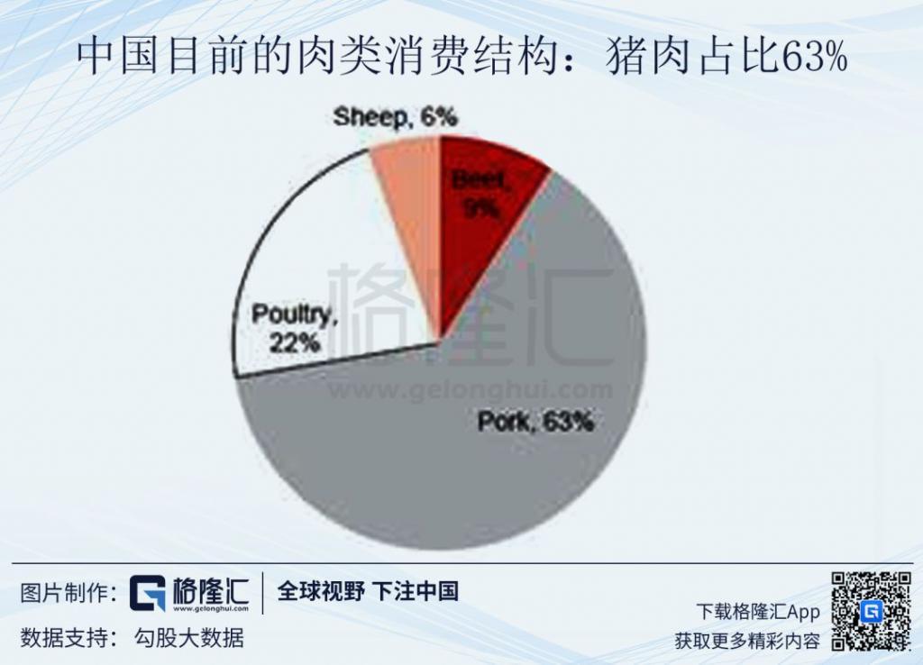 若内蒙的缺口达到20-30%,则产量v缺口羊排肉类减产11-16mt.中国来历的猪肉图片