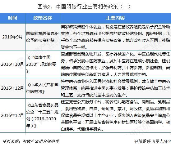 中国阿胶行业发展现状与市场前景分析 技术水平明显提升(图2)