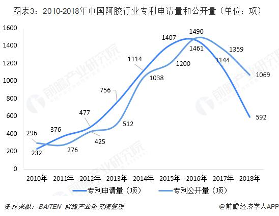 中国阿胶行业发展现状与市场前景分析 技术水平明显提升(图3)