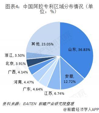 中国阿胶行业发展现状与市场前景分析 技术水平明显提升(图4)