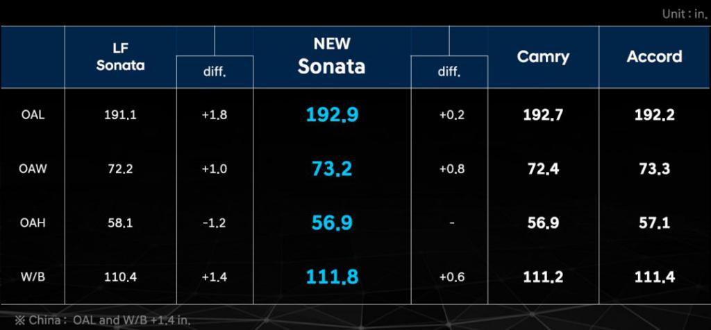 《一次换代,四种惊喜,世界车评委首尔首试十代索纳塔》