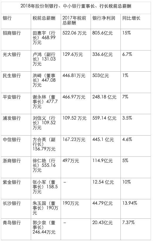 《高管薪酬众生相:中原银行董事长降薪 395 万》