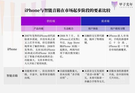 《阿里巴巴高管:iPhone 不是手机,智能音箱是机器人》