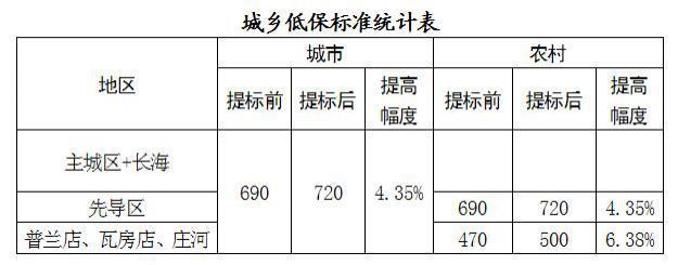大連 7 月 1 日起提高城鄉居民最低生活保障標準