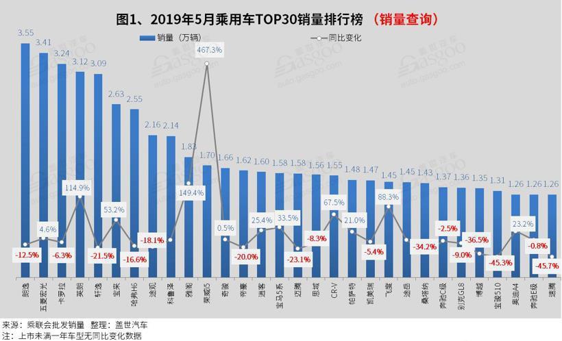 2019年5月汽車銷量排行榜:五菱宏光獲亞軍 科魯澤進前十