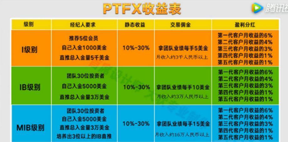 《PTFX 骗局:搏命赌徒的末日狂响》