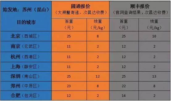 P2P交流-投资理财圆通裁员风波背后,是快递业的江湖险恶理财平台(4)