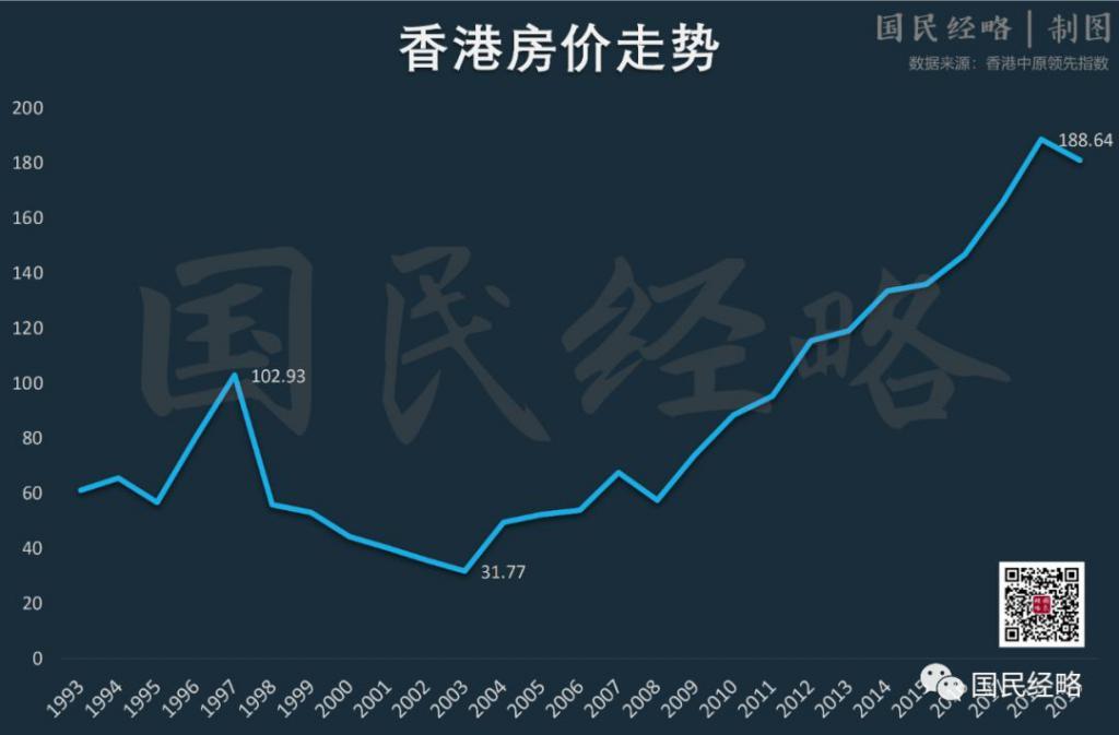 P2P交流-投资理财终于,香港对高房价动手了!理财平台(2)