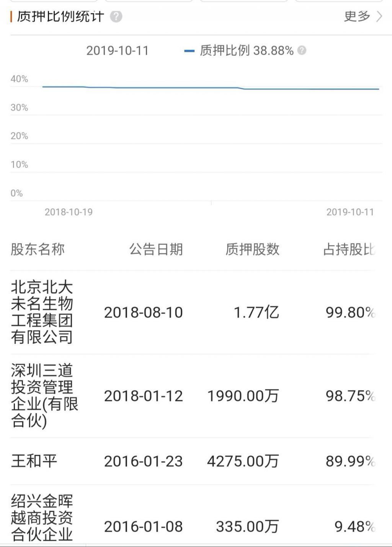 """P2P交流-投资理财北大未名集团又陷风波!已四次成""""老赖"""",部分百亿项目停工理财平台(3)"""