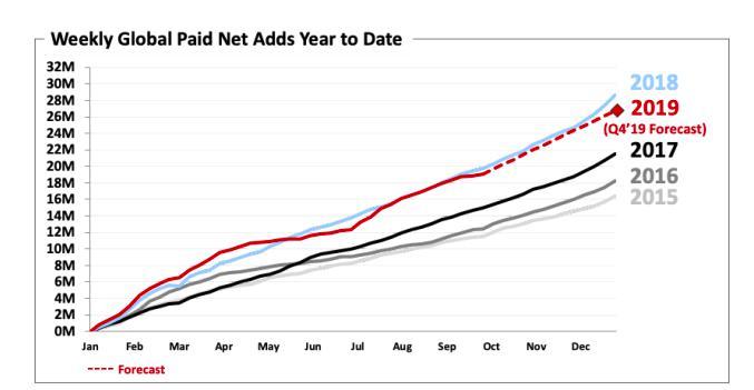 P2P交流-投资理财流媒体大战打响前,Netflix 股价先涨为敬理财平台(4)