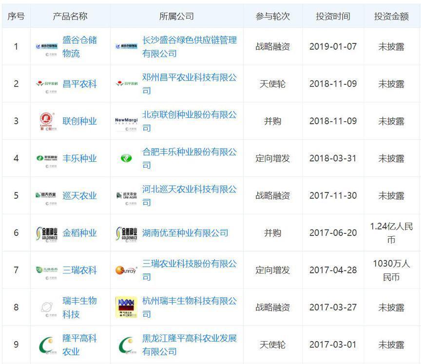 P2P交流-投资理财89岁的袁隆平,在杂交水稻公司当起了董事长理财平台(3)