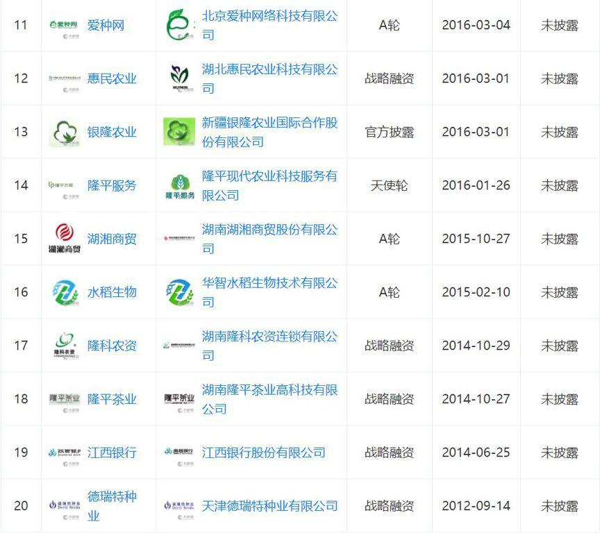 P2P交流-投资理财89岁的袁隆平,在杂交水稻公司当起了董事长理财平台(5)