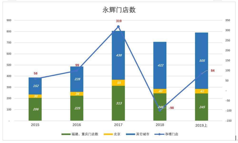 P2P交流-投资理财永辉托大?理财平台(3)