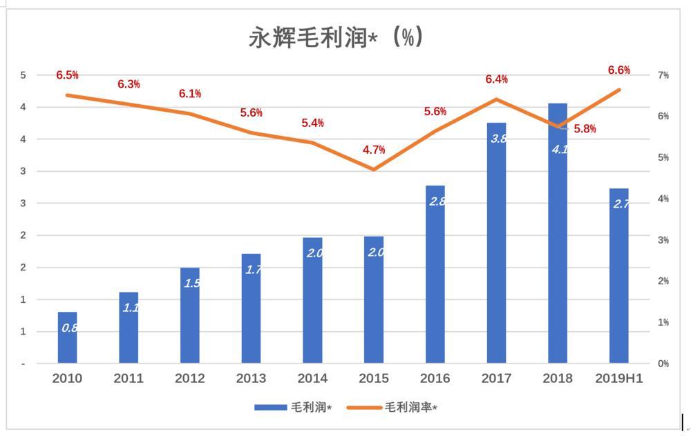 P2P交流-投资理财永辉托大?理财平台(8)