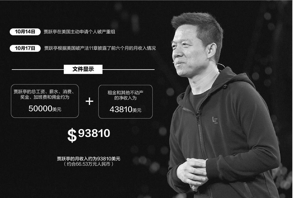 P2P交流-投资理财负债百亿申请破产,月收入能买一辆奔驰理财平台(1)