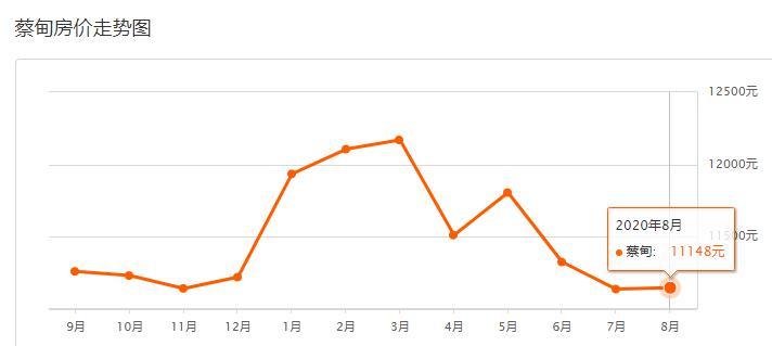 武汉各区 8 月二手房房价出炉 看看你在的小区房价是不是跌了