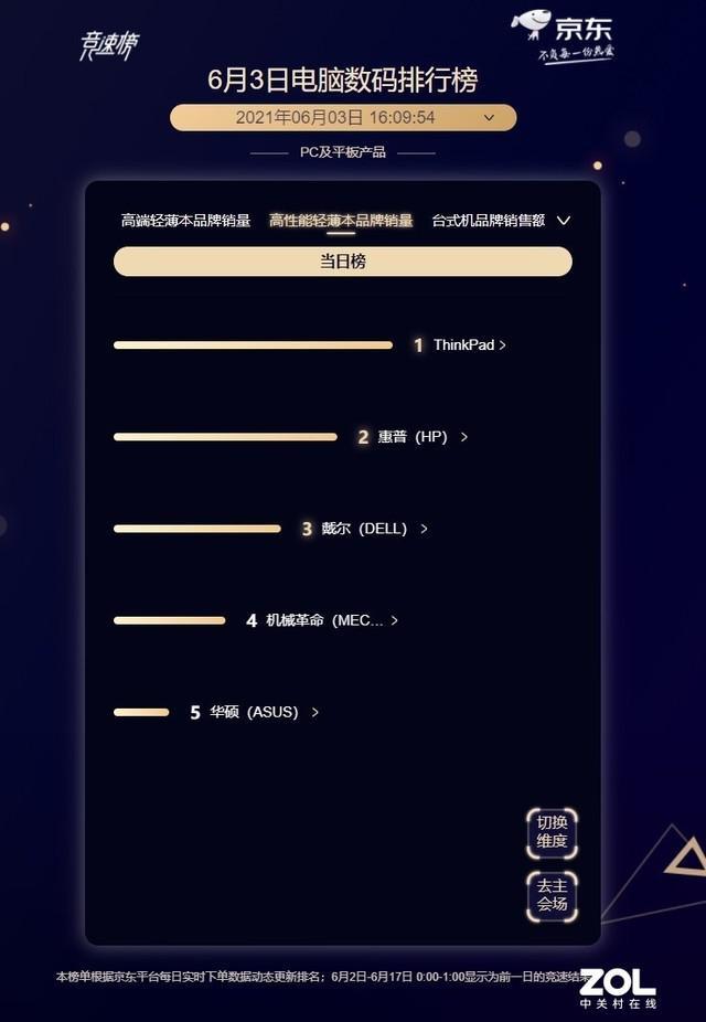 6 月 3 日京东 618 笔记本战报:联想继续领跑插图3