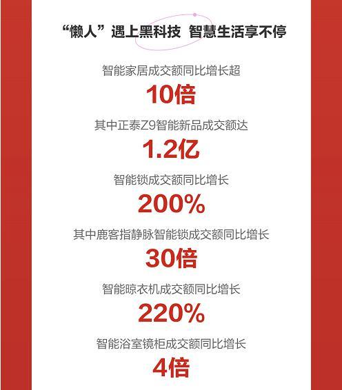 京东 618 迎居家焕新热 局部空间焕新成交额同比增长 7 倍插图3