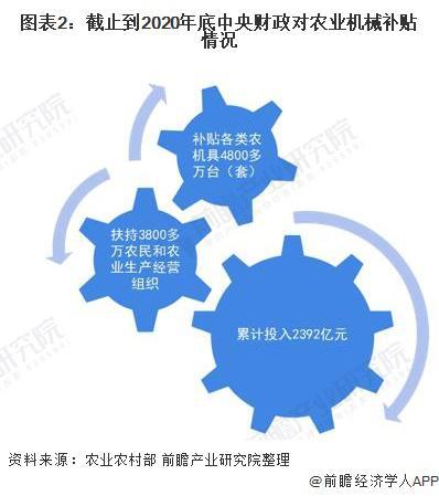 2021 年中国农用机械行业市场需求现状分析 购置补贴占销售总额 30%
