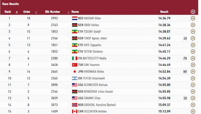 女子 5000 米决赛哈桑夺冠 上午 1500 米摔倒拿第一